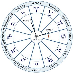 Zodiac_void