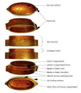 印籠の構造