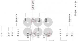 真田家家系図