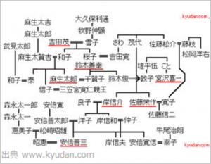 吉田家の家系図