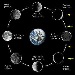 新月と満月について_www.starmoon.jp