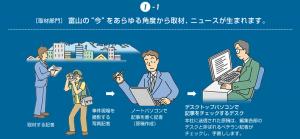 新聞ができるまで_www.kitanippon.co.jp