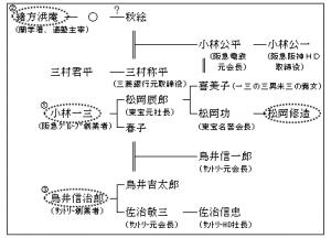 松岡修造の家系図