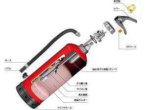 消火器の種類_www.moritamiyata.com