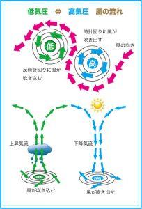 高気圧・低気圧 風_okitsuri.com