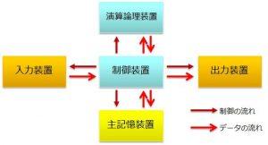 ノイマン型コンピュータの構成_wiki.bmoon.jp