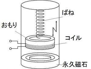 電磁誘導型発電機の構成_sakura.sensing-db.net