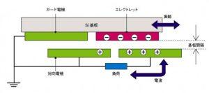 静電式振動発電機_eetimes.jp