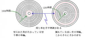 %e5%b9%b4%e4%bb%a3%e6%b8%ac%e5%ae%9a%e6%b3%95_www-s-yamaga-jp