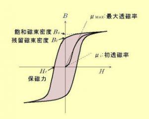 %e5%bc%b7%e7%a3%81%e6%80%a7%e4%bd%93%e3%81%ae%e6%80%a7%e8%b3%aa_ne320x255